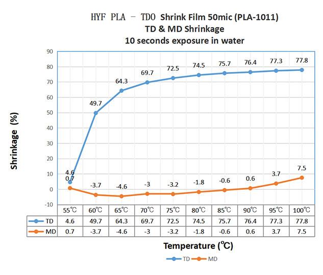 PLA Shrink Film