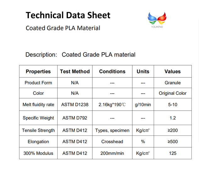 Coated Grade PLA material
